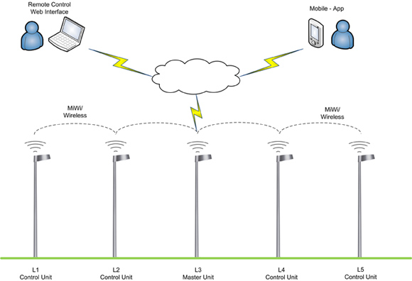 Innopower lysstyring